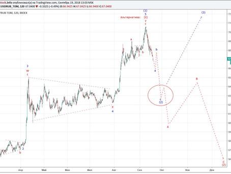 Прогноз по доллар/рубль. Альтернатива.