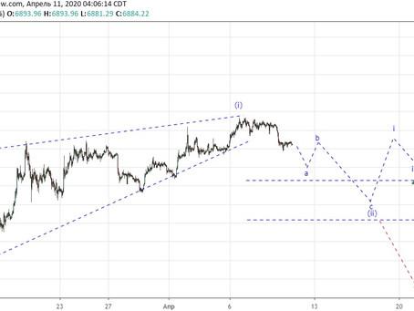 Прогноз по Bitcoin (11.04.20)