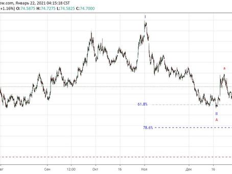 Прогноз по доллар/рубль (22.01.21)
