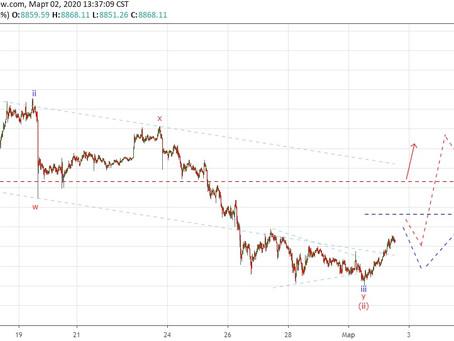 Прогноз по Bitcoin (02.03.20)