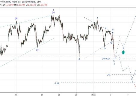 Прогноз по EUR/USD (03.06.21)
