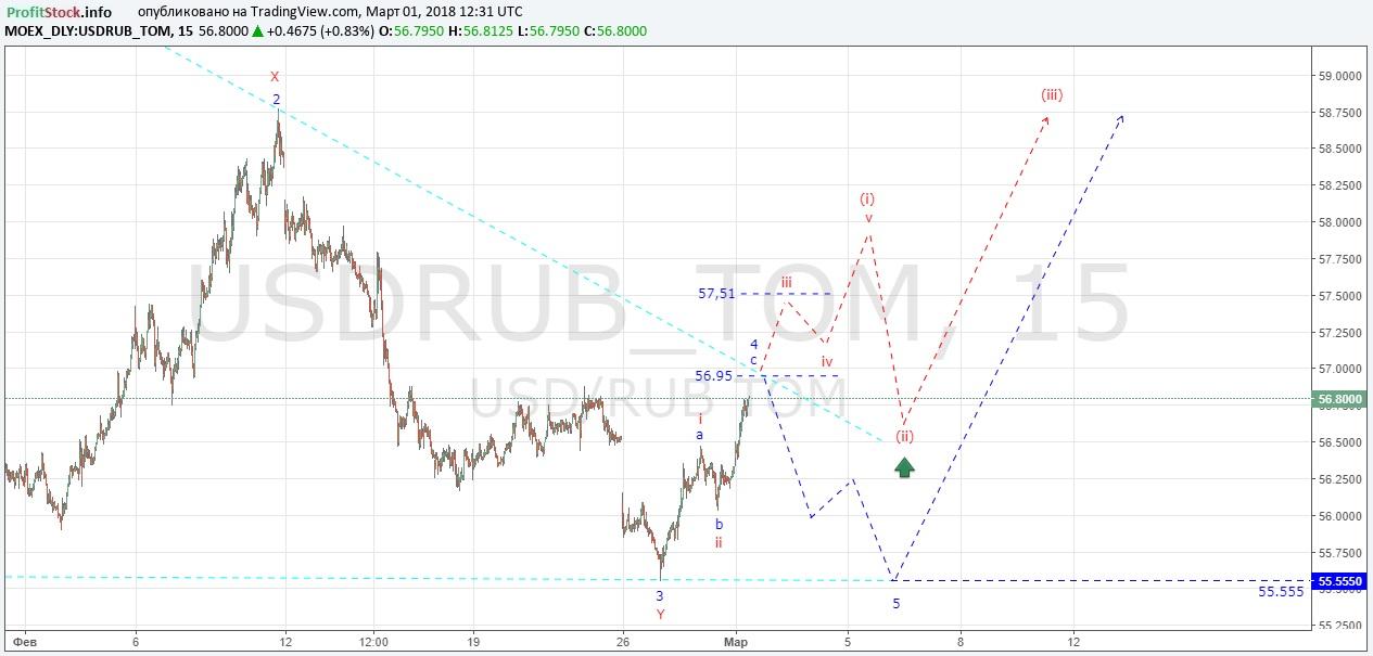USDRUB (01.03.18)