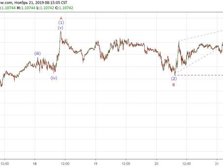 Прогноз по EUR/USD (21.11.19)