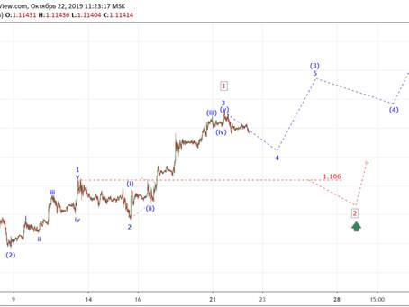 Прогноз по EUR/USD (22.10.19)