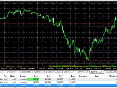 Сделка по EUR/USD (02.06.21)