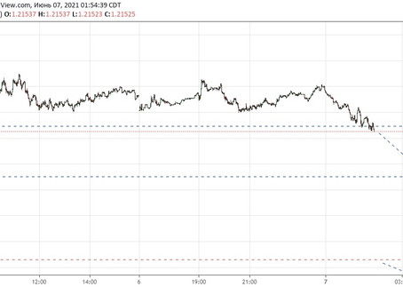 Прогноз по EUR/USD (07.06.21)