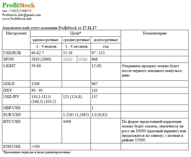 Отчет 27.11.17