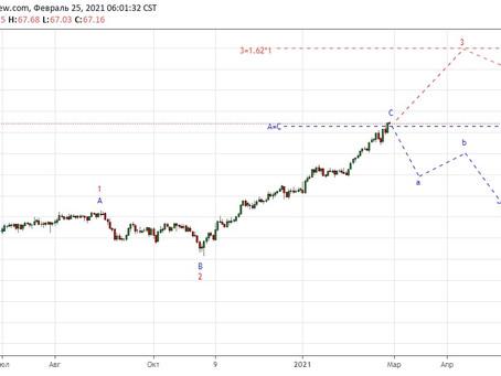 Прогноз по нефти UKOIL (25.02.21)