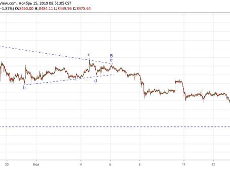 Прогноз по Bitcoin (15.11.19)