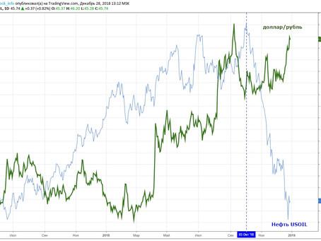 Рубль, нефть и ОФЗ.
