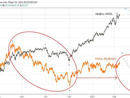 Рубль и нефть. Прогноз (15.03.21)