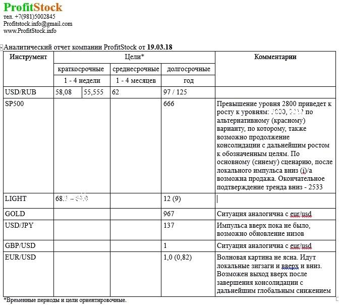 Отчет 19.03.18