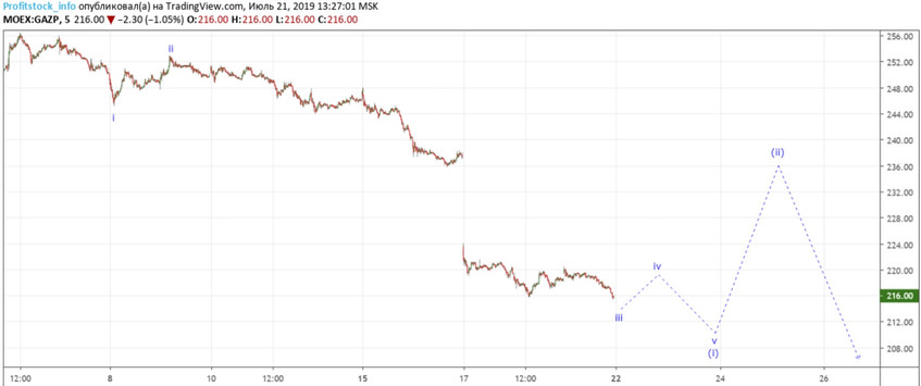 Gazprom (21.07.19)