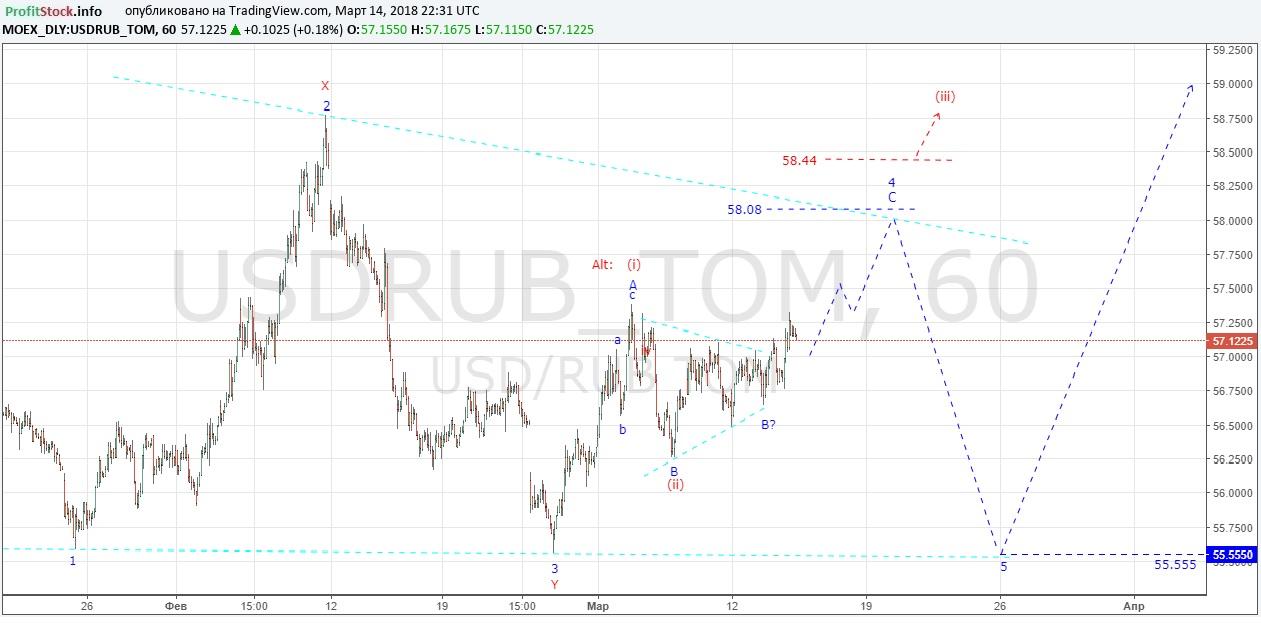 USDRUB (15.03.18)