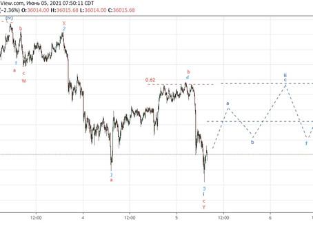 Прогноз по Bitcoin (05.06.21)