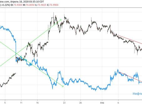Почему рубль растет при падающей нефти?