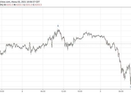 Прогноз по S&P500 (03.06.21)