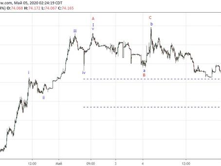 Прогноз по доллар/рубль (05.05.20)