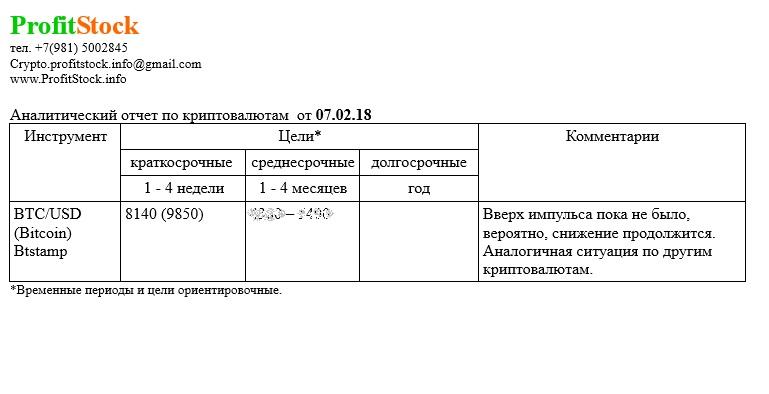Аналитический отчет ProfitStock 07.02.18