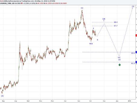 Прогноз по доллар/рубль от 12.10.18