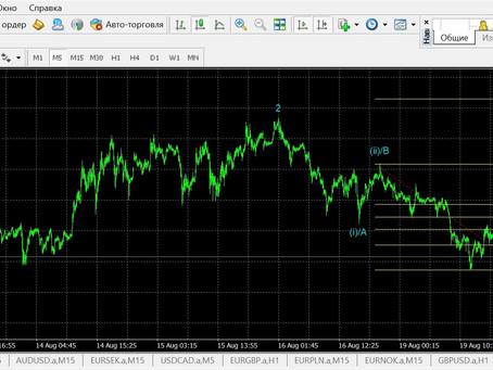 Прогноз по золоту + сделка (20.08.19)