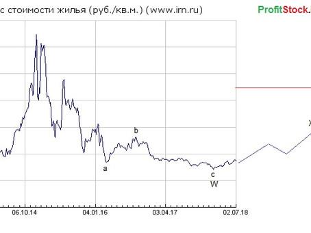 Прогноз цены на недвижимость от 02.07.18