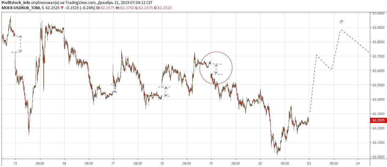 USDRUB1 (21.12.19)
