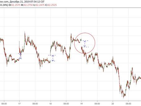 Прогноз по доллар/рубль (21.12.19)