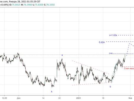 Прогноз по доллар/рубль (28.01.21)