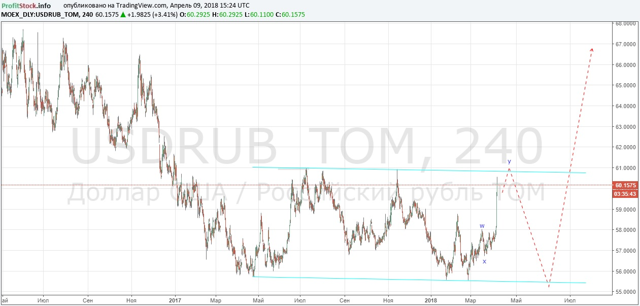 USDRUB 1 (09.04.18)