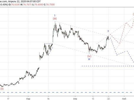 Прогноз по доллар/рубль (22.04.20)