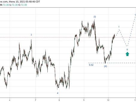 Прогноз по нефти UKOIL (10.06.21)