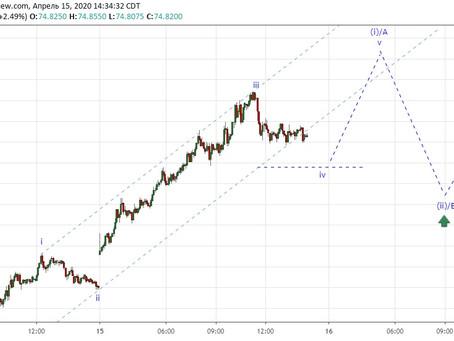 Прогноз по доллар/рубль (16.04.20)