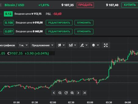 Сделка по Bitcoin (03.05.20)