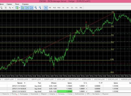 Прогноз по EUR/USD + сделка (14.11.19)