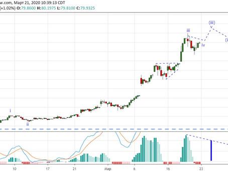 Прогноз по доллар/рубль (21.03.20)