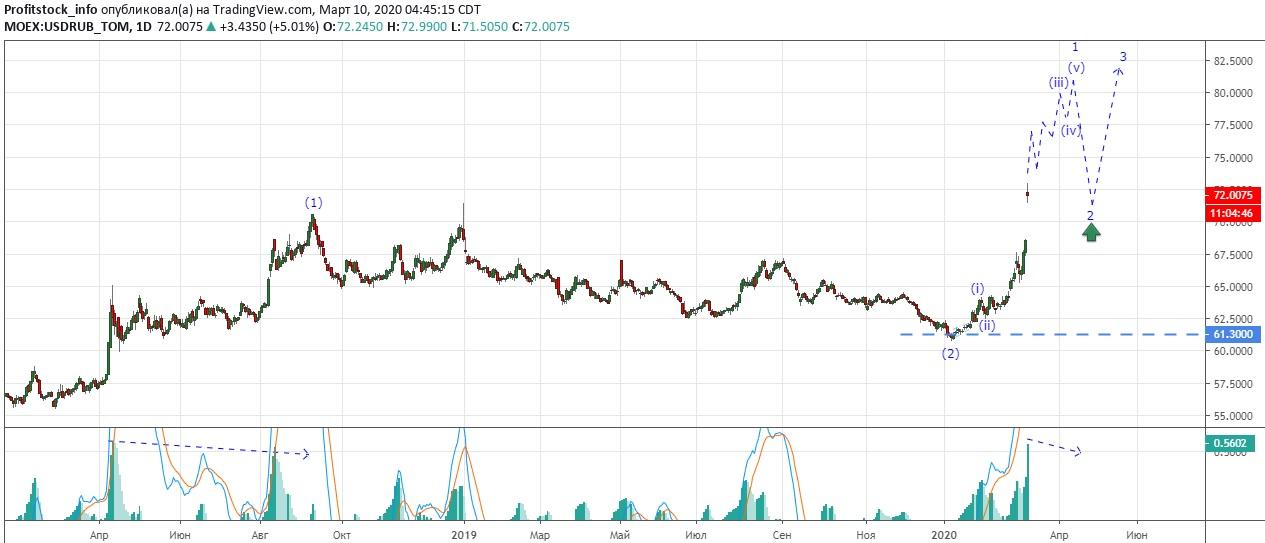 USDRUB (10.03.20)1