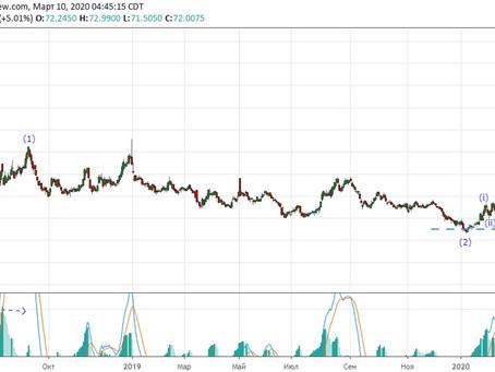 Прогноз по доллар/рубль (10.03.20) обновление 1