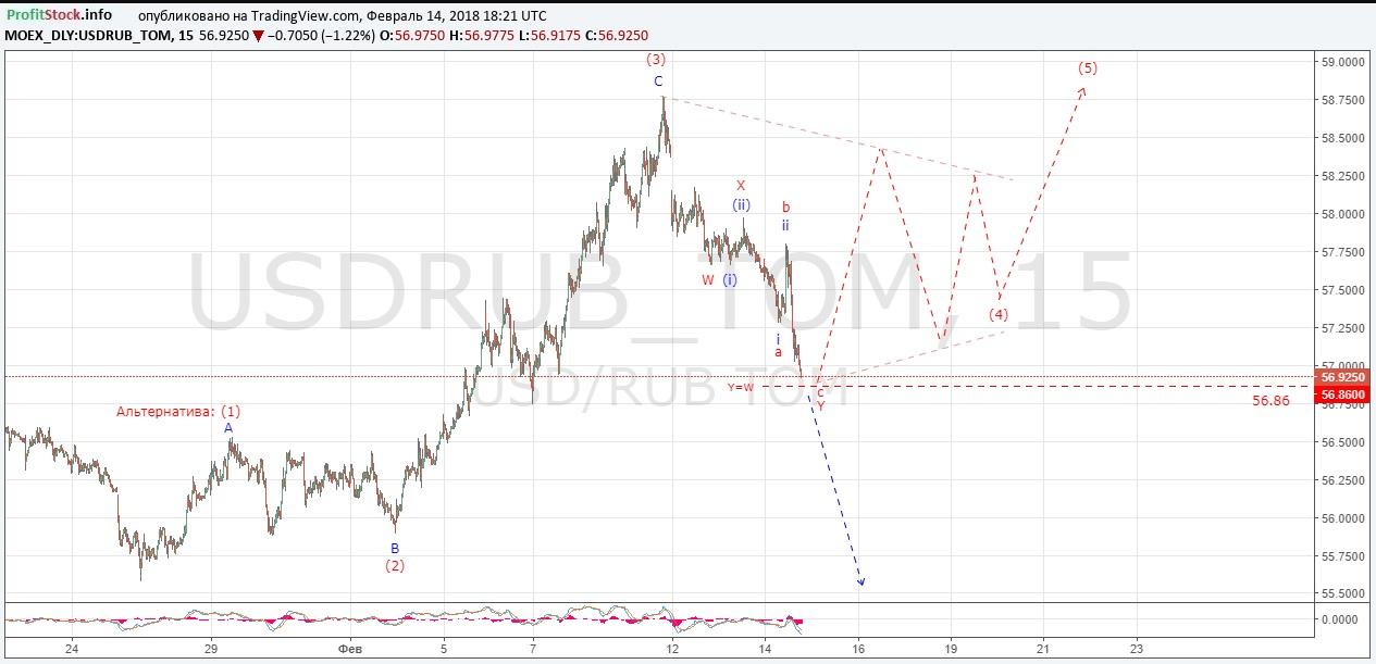 USDRUB (14.02.18) 1