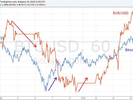 Bitcoin как опережающий рыночный индикатор