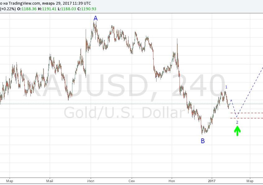 GOLD (29.01.17)