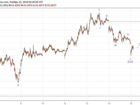Прогноз по доллар/рубль (15.11.19)