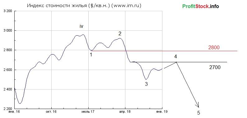 Недвижимость доллар (16.02.19)