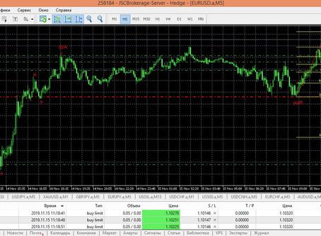 Прогноз по EUR/USD + сделка (15.11.19)