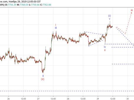 Прогноз по Bitcoin (29.11.19)