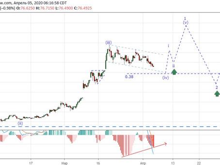 Прогноз по доллар/рубль (05.04.20)