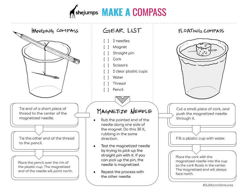 SheJumps Micro Ventures: How to Make a Compass