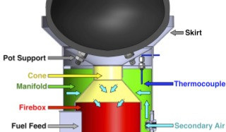 Practical design considerations for secondary air injection in wood-burning cookstoves