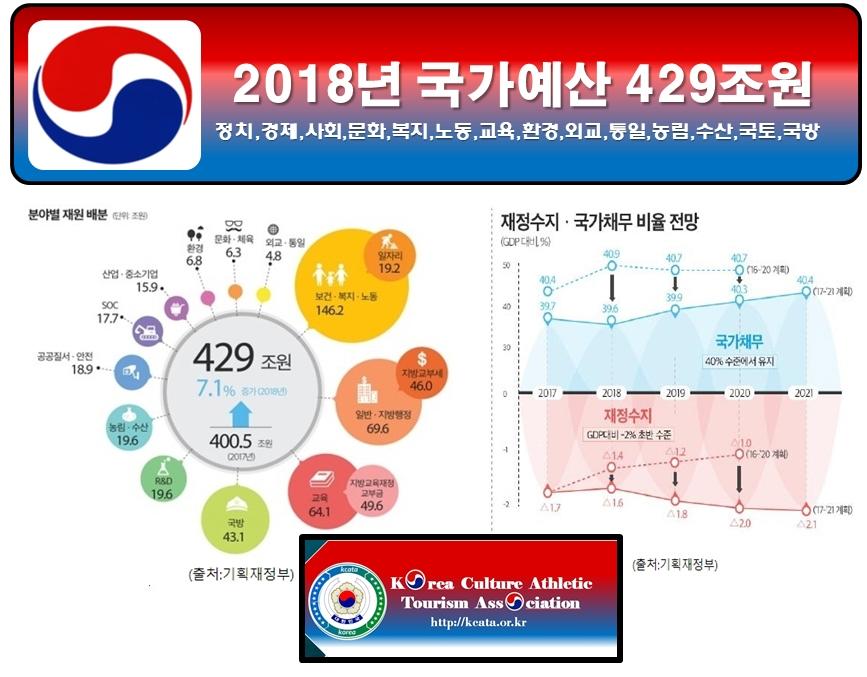 2018년 국가예산