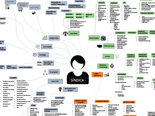Mapa Mental - SíndicoNet - Clareza na gestão condominial